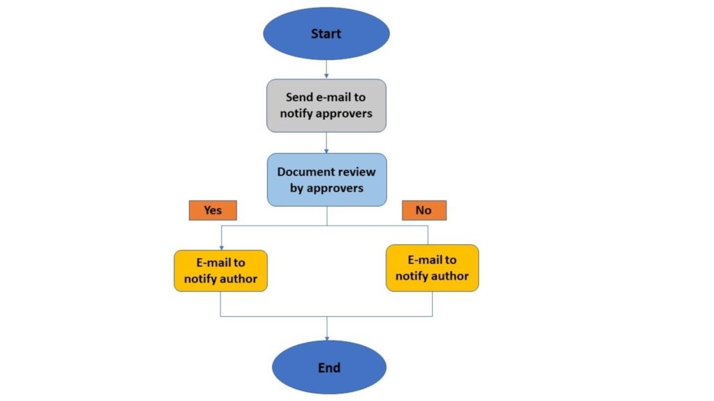 Microsoft Sharepoint business workflow