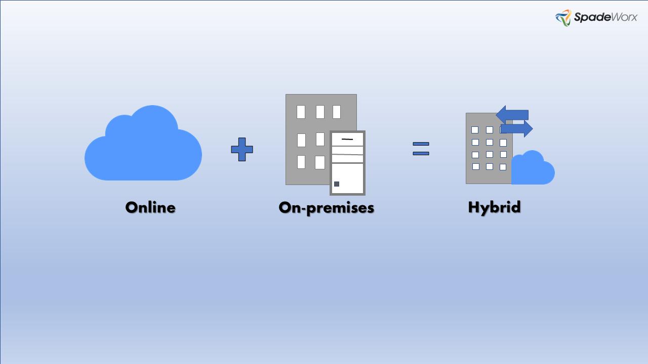SharePoint Hybrid Deployment