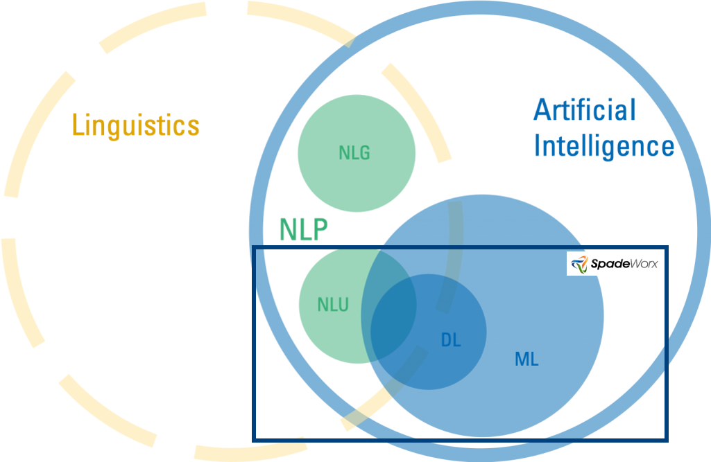 NLP Solutions Development